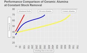 ceramic_performance